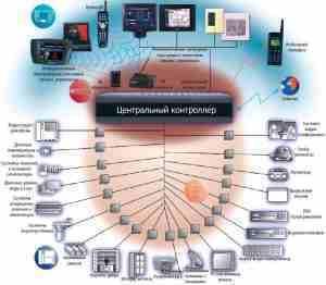 Умный Дом - логическая схема, которая состоит из трех компонентов: домашние приборы, которыми можно управлять с...